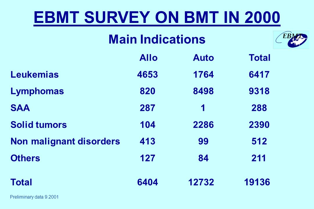 EBMT SURVEY ON BMT IN 2000 Main Indications Allo AutoTotal Leukemias465317646417 Lymphomas 82084989318 SAA 287 1 288 Solid tumors 10422862390 Non malignant disorders 413 99 512 Others 127 84 211 Total6404 12732 19136 Preliminary data 9.2001