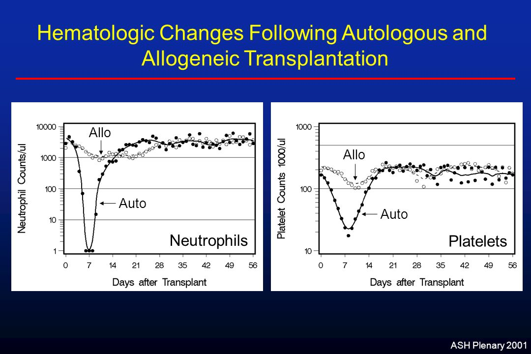 Neutrophils Platelets Hematologic Changes Following Autologous and Allogeneic Transplantation Allo Auto ASH Plenary 2001