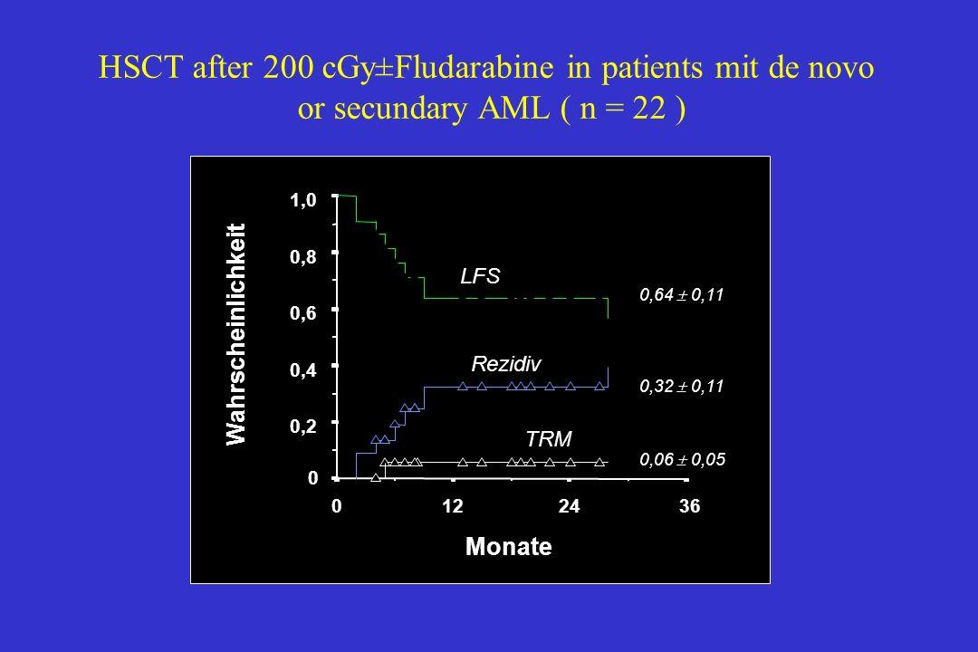 3624120 1,0 0,8 0,6 0,4 0,2 0 LFS 0,64  0,11 0,32  0,11 0,06  0,05 TRM Rezidiv Monate Wahrscheinlichkeit HSCT after 200 cGy±Fludarabine in patients