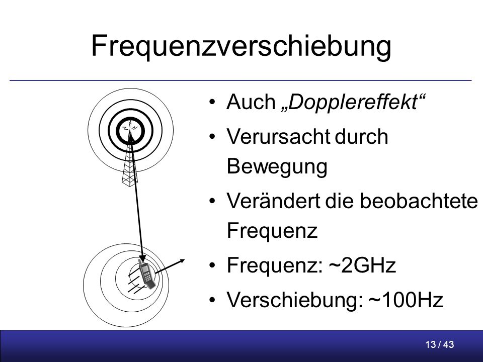 """13 / 43 Frequenzverschiebung Auch """"Dopplereffekt Verursacht durch Bewegung Verändert die beobachtete Frequenz Frequenz: ~2GHz Verschiebung: ~100Hz"""