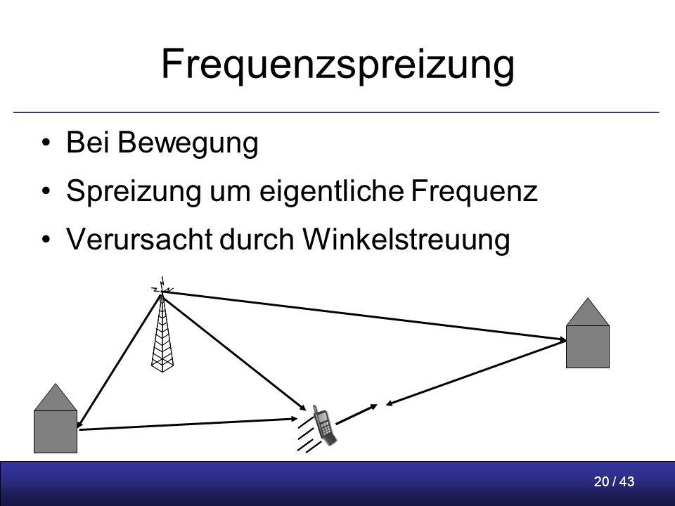 20 / 43 Frequenzspreizung Bei Bewegung Spreizung um eigentliche Frequenz Verursacht durch Winkelstreuung