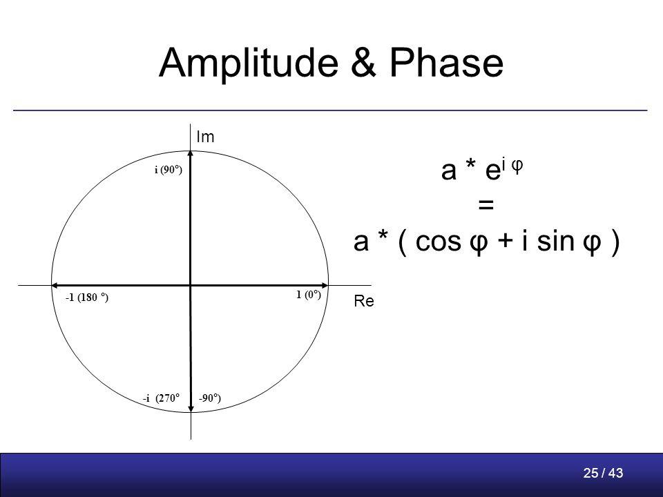 25 / 43 Amplitude & Phase 1 (0°) i (90°) -1 (180 °) -i (270° -90°) Re Im a * e i φ = a * ( cos φ + i sin φ )