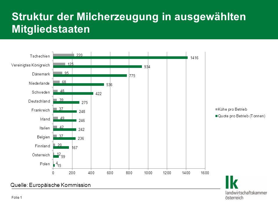 Struktur der Milcherzeugung in ausgewählten Mitgliedstaaten Folie 1 Quelle: Europäische Kommission