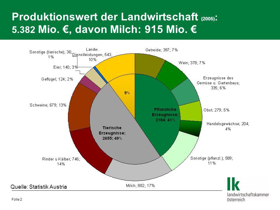 Folie 2 Produktionswert der Landwirtschaft (2005) : 5.382 Mio. €, davon Milch: 915 Mio. € Quelle: Statistik Austria