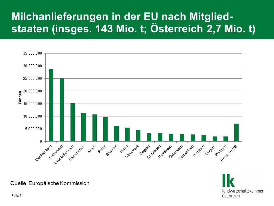 Milchanlieferungen in der EU nach Mitglied- staaten (insges. 143 Mio. t; Österreich 2,7 Mio. t) Folie 3 Quelle: Europäische Kommission