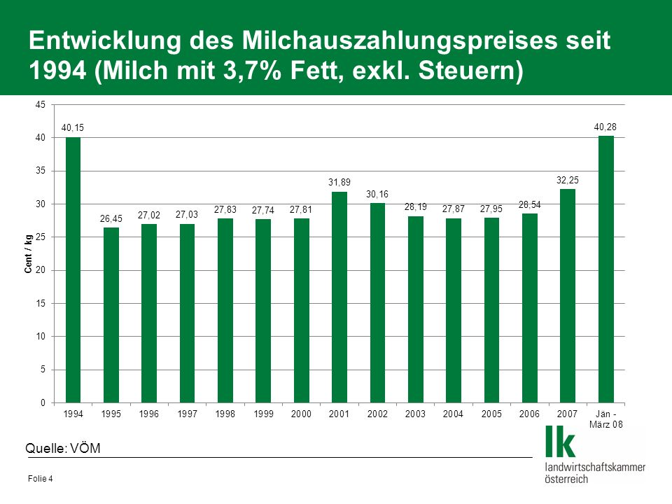 Entwicklung des Milchauszahlungspreises seit 1994 (Milch mit 3,7% Fett, exkl. Steuern) Folie 4 Quelle: VÖM