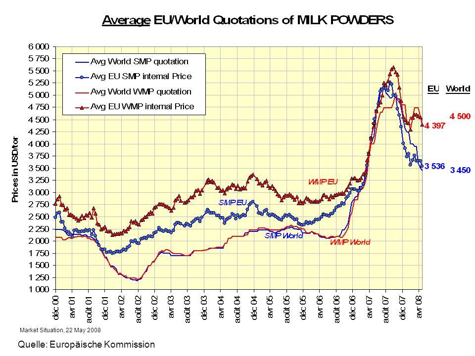 Market Situation, 22 May 2008 Quelle: Europäische Kommission