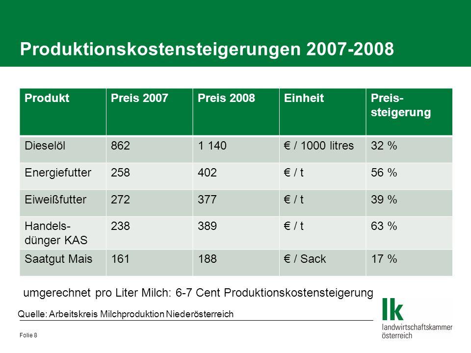Produktionskostensteigerungen 2007-2008 ProduktPreis 2007Preis 2008EinheitPreis- steigerung Dieselöl8621 140€ / 1000 litres32 % Energiefutter258402€ /