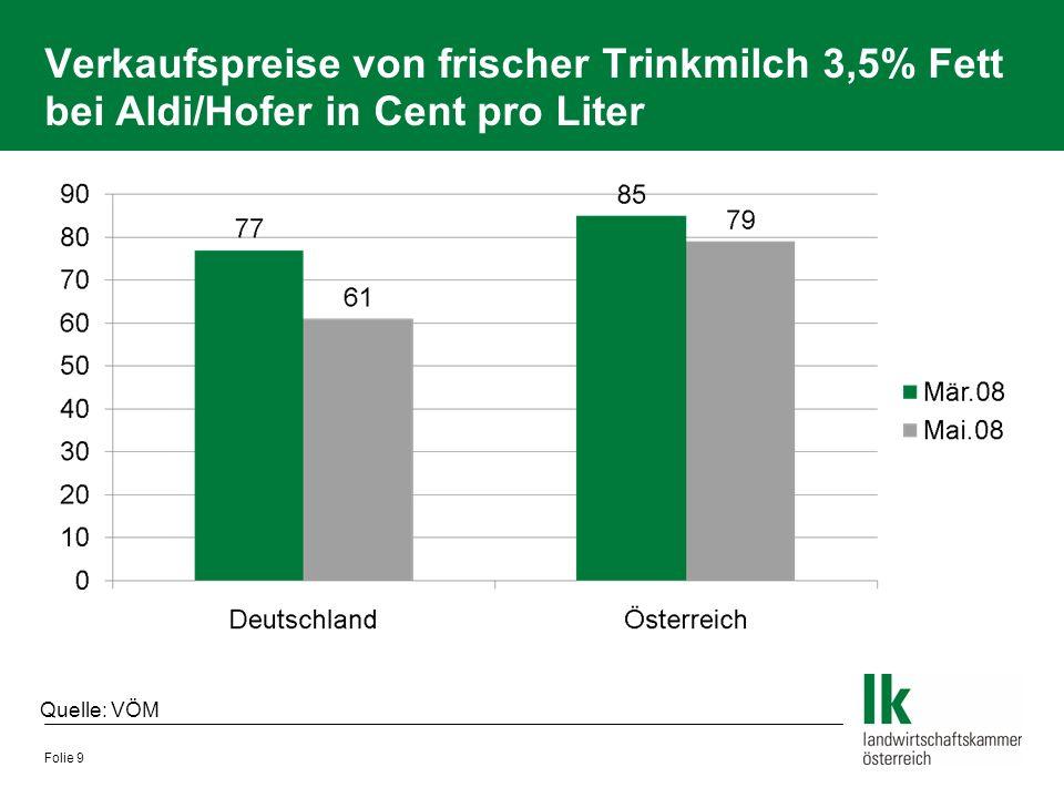 Verkaufspreise von frischer Trinkmilch 3,5% Fett bei Aldi/Hofer in Cent pro Liter Folie 9 Quelle: VÖM