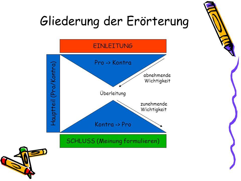 Gliederung der Erörterung SCHLUSS (Meinung formulieren) EINLEITUNG Kontra -> Pro Pro -> Kontra Hauptteil (Pro/Kontra) Überleitung abnehmende Wichtigke