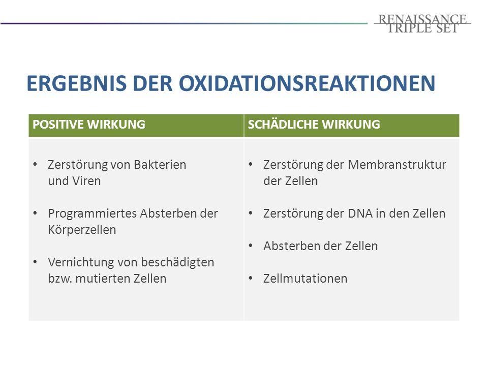 OXIDATIONSPROZESSE = ANTIOXIDATIONSPROZESSE Jugendliche Frische, Wohlbefinden und gute Laune OXIDATIONSPROZESSE > ANTIOXIDATIONSPROZESSE Allmähliches Nachlassen der Zellaktivität (ALTERUNG) BALANCE DER OXIDATIONS- UND ANTIOXIDATIONSPROZESSE