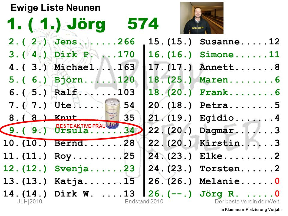 Der beste Verein der Welt. JLH|2010Endstand 2010 Ewige Liste Neunen 2.( 2.) Jens.......266 3.( 4.) Dirk P....170 4.( 3.) Michael....163 5.( 6.) Björn.