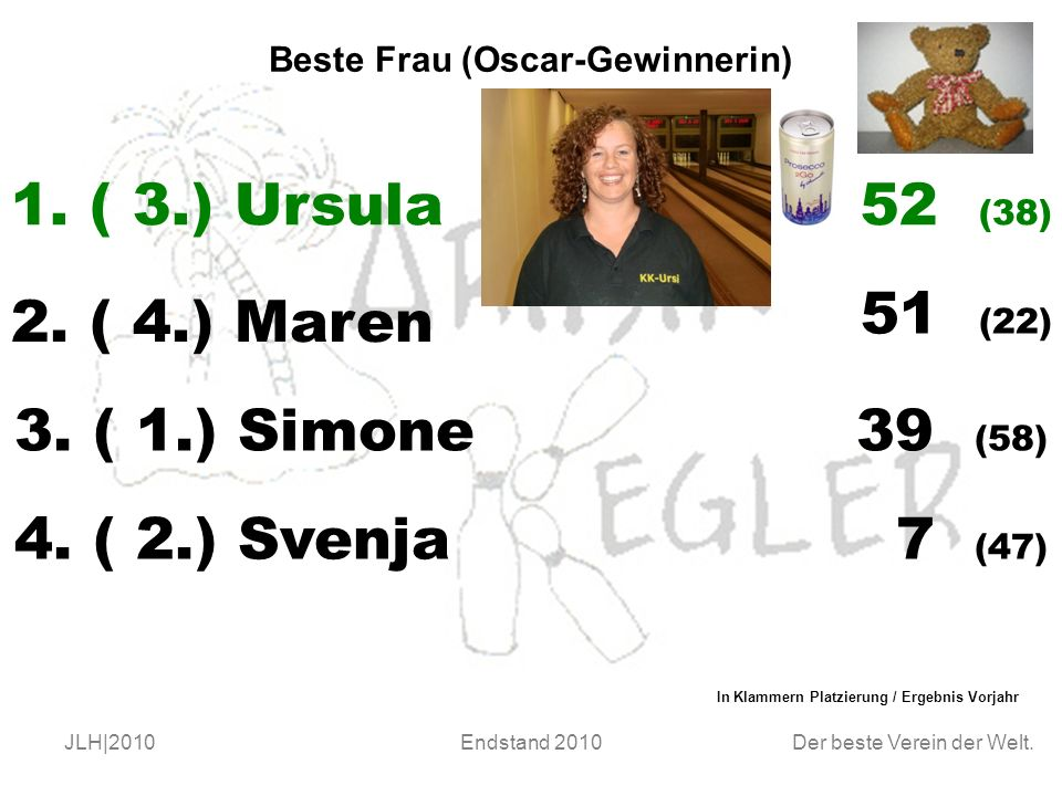 Der beste Verein der Welt. JLH|2010Endstand 2010 Beste Frau (Oscar-Gewinnerin) 1.