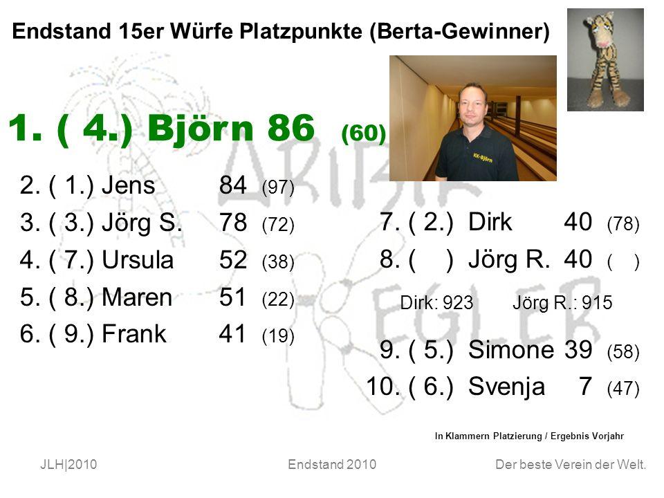 Der beste Verein der Welt. JLH|2010Endstand 2010 Endstand 15er Würfe Platzpunkte (Berta-Gewinner) 2. ( 1.) Jens84 (97) 3. ( 3.) Jörg S. 78 (72) 4. ( 7