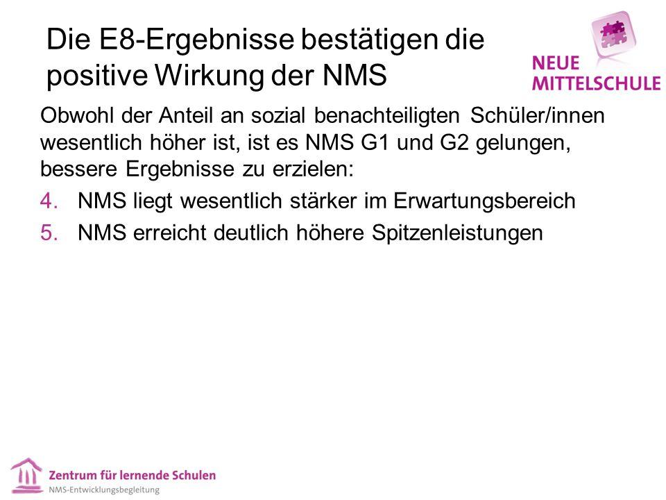 Die E8-Ergebnisse bestätigen die positive Wirkung der NMS Obwohl der Anteil an sozial benachteiligten Schüler/innen wesentlich höher ist, ist es NMS G1 und G2 gelungen, bessere Ergebnisse zu erzielen: 4.NMS liegt wesentlich stärker im Erwartungsbereich 5.NMS erreicht deutlich höhere Spitzenleistungen