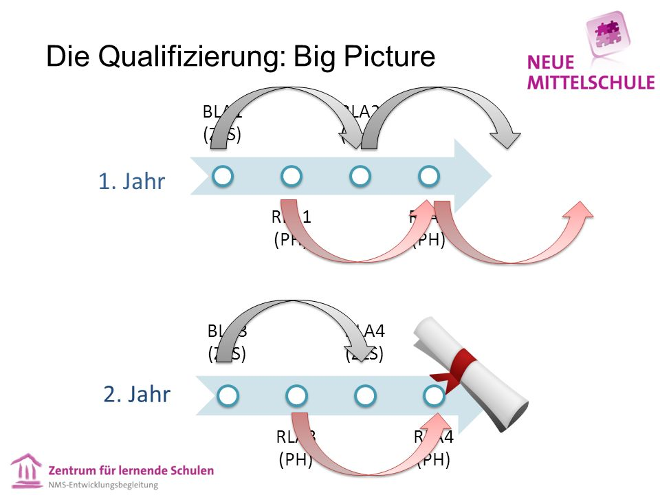 Die Qualifizierung: Big Picture BLA1 (ZLS) RLA1 (PH) BLA2 (ZLS) RLA2 (PH) BLA3 (ZLS) RLA3 (PH) BLA4 (ZLS) RLA4 (PH) 1.