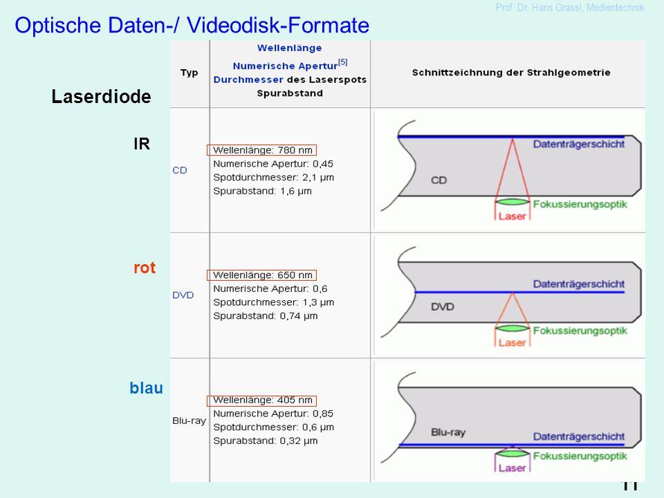 11 Prof. Dr. Hans Grassl, Medientechnik Optische Daten-/ Videodisk-Formate IR rot blau Laserdiode