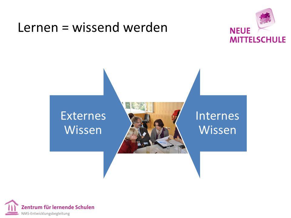 Lernen = wissend werden Externes Wissen Internes Wissen