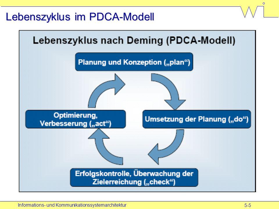 5-5 Informations- und Kommunikationssystemarchitektur Lebenszyklus im PDCA-Modell