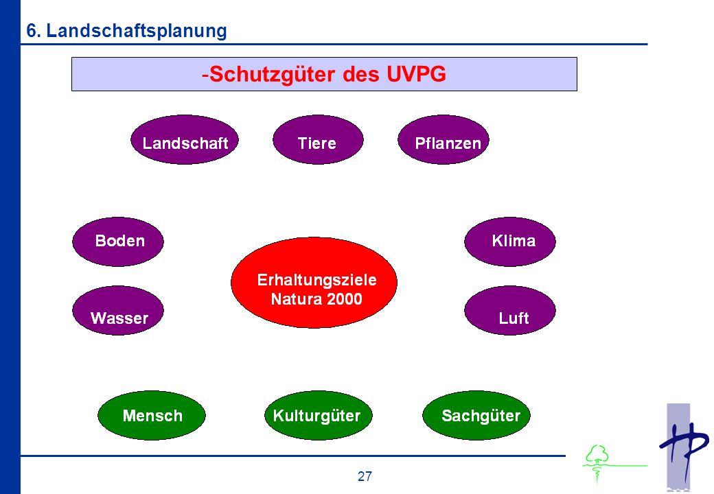 -Schutzgüter des UVPG 27 6. Landschaftsplanung