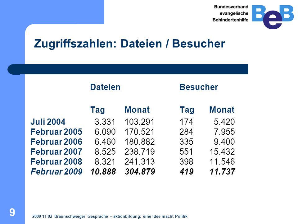 10 Datenbank: 432 Dateien / 357 MB Gesendet: 424.008 Dateien / 366.656 MB Ansichten: 511.981 Seiten STATISTIK 2009-11-02 Braunschweiger Gespräche – aktionbildung: eine Idee macht Politik