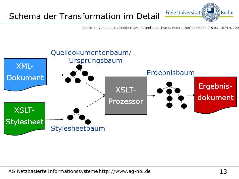 13 AG Netzbasierte Informationssysteme http://www.ag-nbi.de Schema der Transformation im Detail XML- Dokument XSLT- Stylesheet XSLT- Prozessor Ergebni