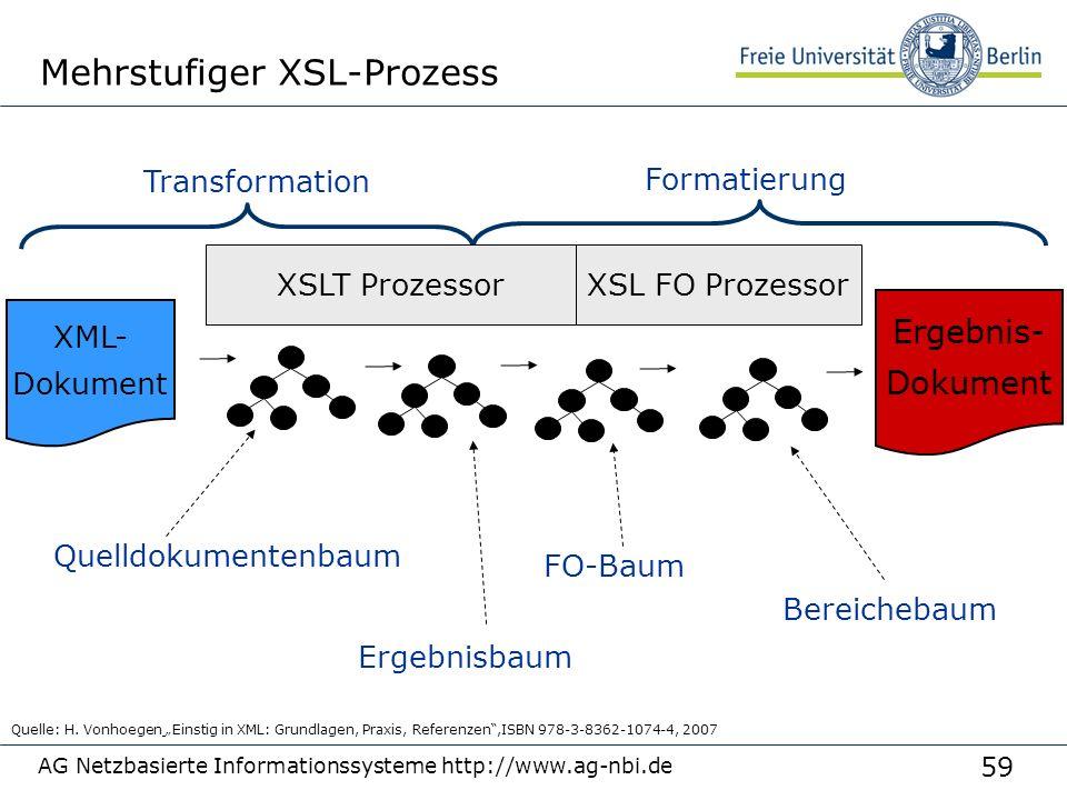 59 AG Netzbasierte Informationssysteme http://www.ag-nbi.de Mehrstufiger XSL-Prozess XML- Dokument Ergebnis- Dokument Quelldokumentenbaum Ergebnisbaum