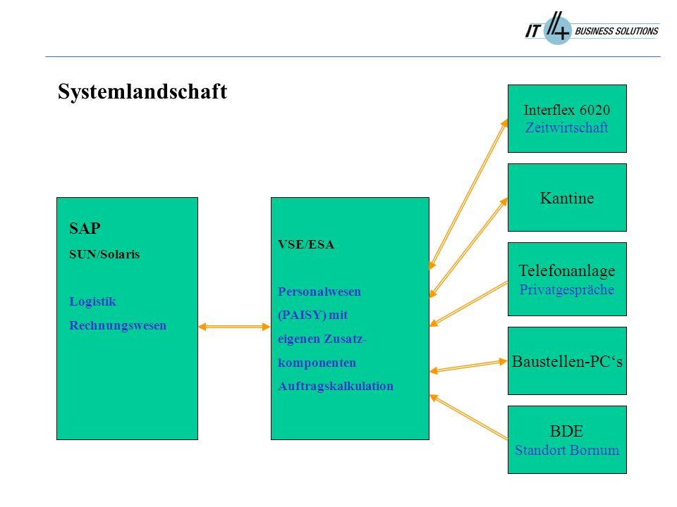 Systemlandschaft Interflex 6020 Zeitwirtschaft Kantine Telefonanlage Privatgespräche Baustellen-PC's SAP SUN/Solaris Logistik Rechnungswesen VSE/ESA Personalwesen (PAISY) mit eigenen Zusatz- komponenten Auftragskalkulation BDE Standort Bornum