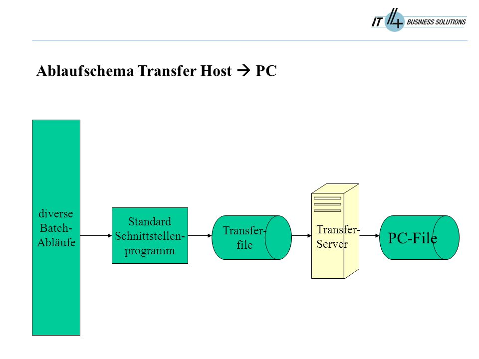 diverse Batch- Abläufe Standard Schnittstellen- programm Transfer- file Ablaufschema Transfer Host  PC PC-File Transfer- Server