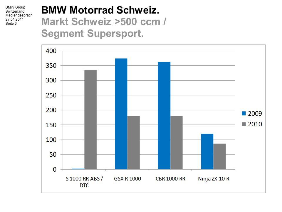 BMW Group Switzerland Mediengespräch 27.01.2011 Seite 7 BMW Motorrad Schweiz.