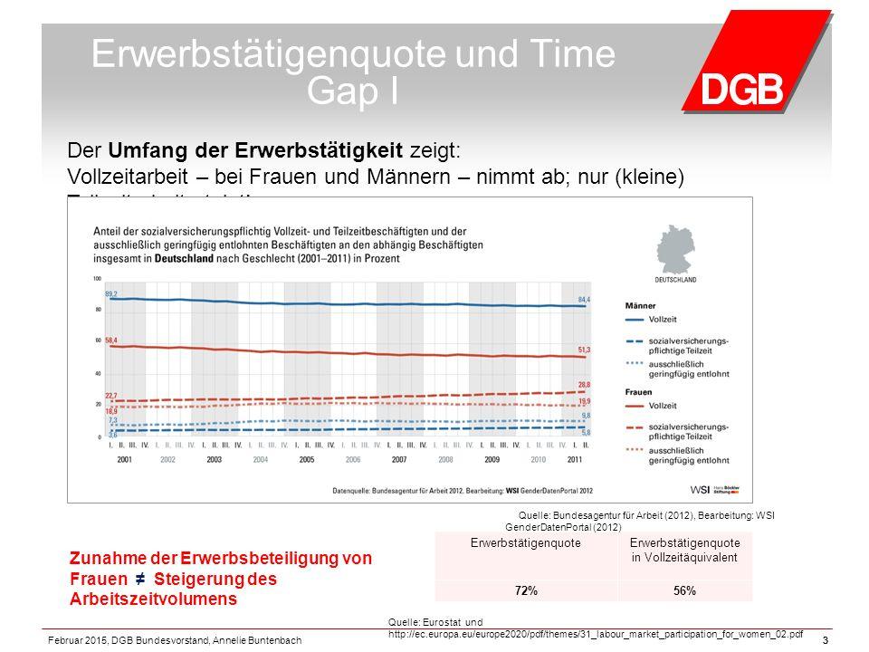 3 Erwerbstätigenquote und Time Gap I ErwerbstätigenquoteErwerbstätigenquote in Vollzeitäquivalent 72%56% Quelle: Eurostat und http://ec.europa.eu/europe2020/pdf/themes/31_labour_market_participation_for_women_02.pdf Zunahme der Erwerbsbeteiligung von Frauen ≠ Steigerung des Arbeitszeitvolumens Quelle: Bundesagentur für Arbeit (2012), Bearbeitung: WSI GenderDatenPortal (2012) Der Umfang der Erwerbstätigkeit zeigt: Vollzeitarbeit – bei Frauen und Männern – nimmt ab; nur (kleine) Teilzeitarbeit steigt.