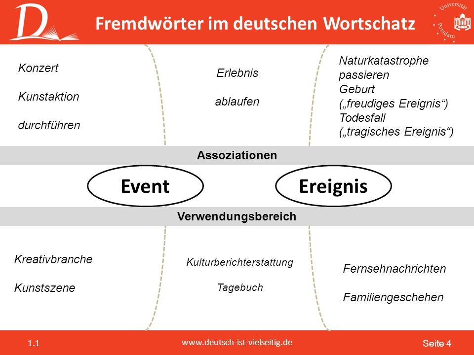 Seite 5 www.deutsch-ist-vielseitig.de 1.1 Fremdwörter im deutschen Wortschatz Fremdwörter unter der Lupe Welche Gemeinsamkeiten und Unterschiede haben Sie gefunden?