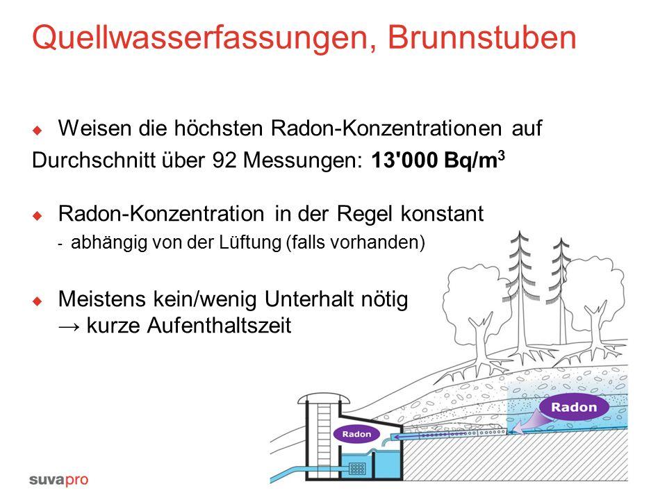 Quellwasserfassungen, Brunnstuben  Weisen die höchsten Radon-Konzentrationen auf Durchschnitt über 92 Messungen: 13 000 Bq/m 3  Radon-Konzentration in der Regel konstant - abhängig von der Lüftung (falls vorhanden)  Meistens kein/wenig Unterhalt nötig → kurze Aufenthaltszeit