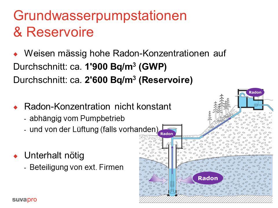 Grundwasserpumpstationen & Reservoire  Weisen mässig hohe Radon-Konzentrationen auf Durchschnitt: ca.