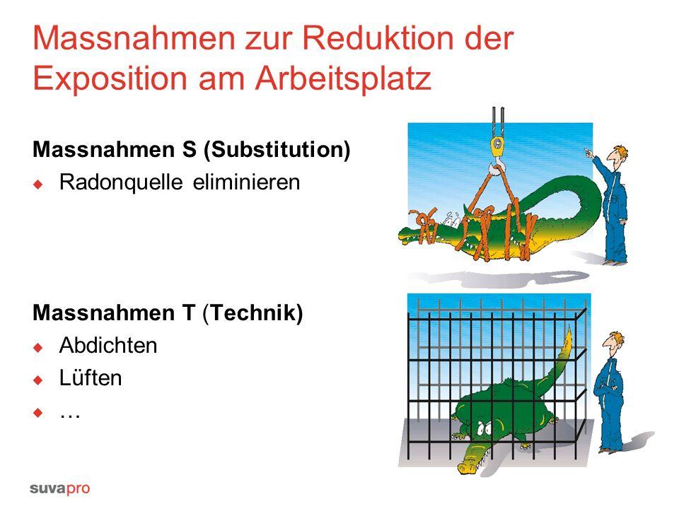 Massnahmen zur Reduktion der Exposition am Arbeitsplatz Massnahmen S (Substitution)  Radonquelle eliminieren Massnahmen T (Technik)  Abdichten  Lüften ……