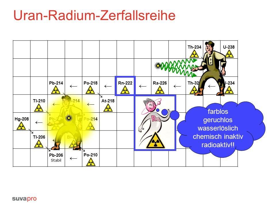 Uran-Radium-Zerfallsreihe Th-234 ← U-238 Pa-234 Pb-214 ← Po-218 ← Rn-222 ← Ra-226 ← Th-320 ← U-234 Tl-210 ← Bi-214 ← At-218 Hg-208 ← Pb-210 ← Po-214 Tl-206 ← Bi-210 Pb-206 Stabil ← Po-210 ← ← ←← ←← ← ← ← ← farblos geruchlos wasserlöslich chemisch inaktiv radioaktiv!!