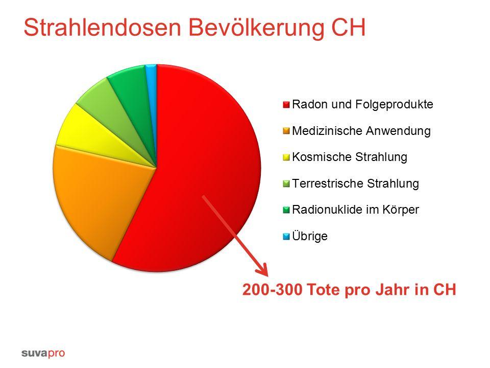 Insgesamt: 5.5 mSv/Jahr Durchschnittliche Strahlendosen der Schweizer Bevölkerung im 2012 [mSv/Jahr/Person]