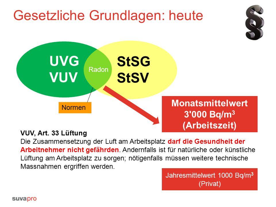 Gesetzliche Grundlagen: in Zukunft Ist Schwellenwert überschritten, sind Massnahmen notwendig:  Radonexposition muss ermittelt werden  Falls monatlich > 170kBqh/m 3 dann beruflich strahlenexponiert (Bewilligung und monatliche Überwachung)  Oder durch organisatorische oder technische Massnahmen Konzentration senken Monatlicher Schwellenwert 1 000 Bq/m 3 (Arbeitszeit) Aber: Schwellenwert von 1000 Bq/m 3 ist bereits hoch.