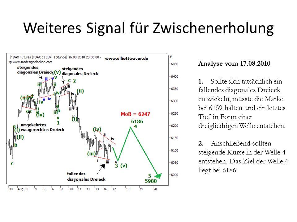Weiteres Signal für Zwischenerholung Analyse vom 17.08.2010 1.
