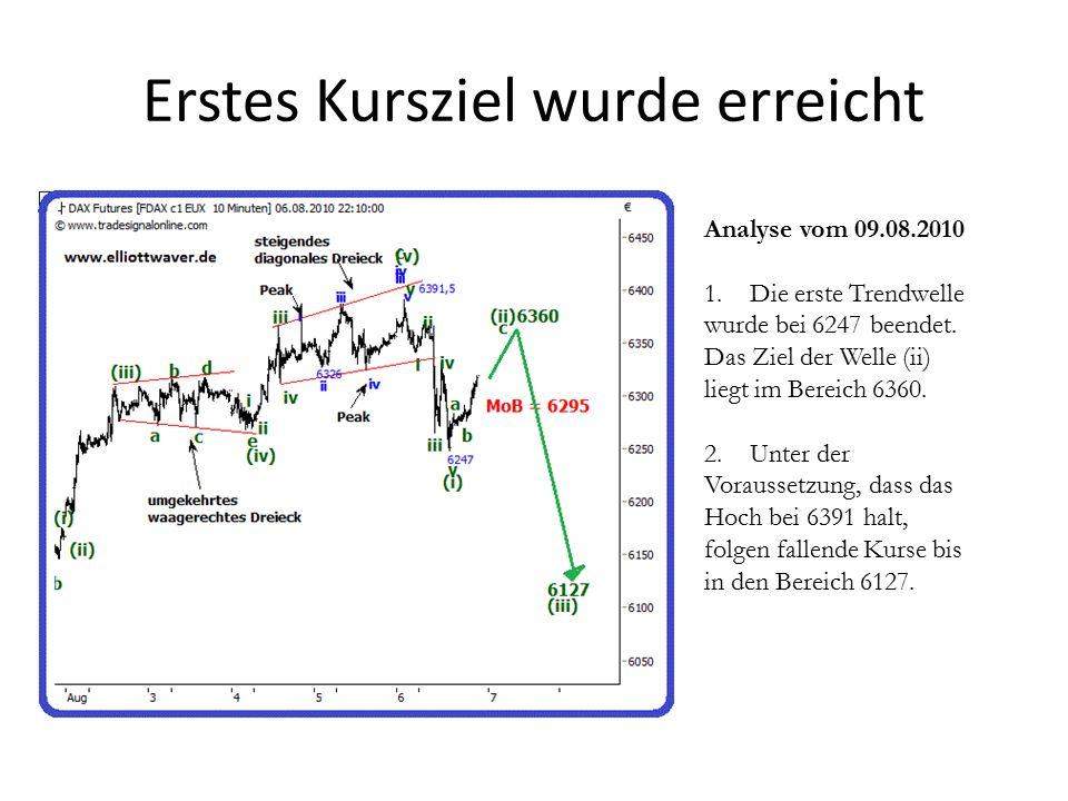 Abwärtstrend setzt sich direkt fort Analyse vom 24.08.2010 Sollte die untergeordnete MoB bei 6010 halten, folgen fallende Kurse bis in den Bereich 5923.