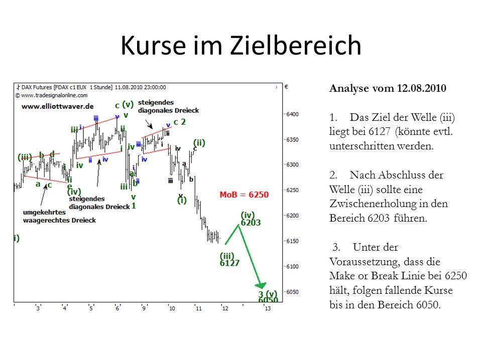 Kurse im Zielbereich Analyse vom 12.08.2010 1.