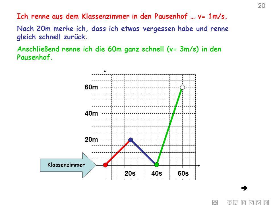 Ich renne aus dem Klassenzimmer in den Pausenhof … v= 1m/s.