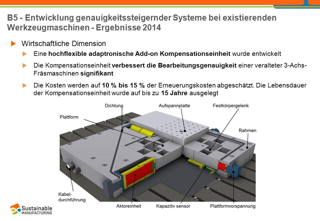  Ökologische Dimension  Die Energieeffizienz inaktueller Werkzeugmaschinen wurde gemessen und untersucht  Schwachstellen und Verbesserungsstrategien wurden identifiziert  Produktivitätsanalysen veralteter Werkzeugmaschinen wurden durchgegeführt  Verschiedene Feldszenarien für die Anwendung von adaptronischen Zusatzkomponenten wurden untersucht.