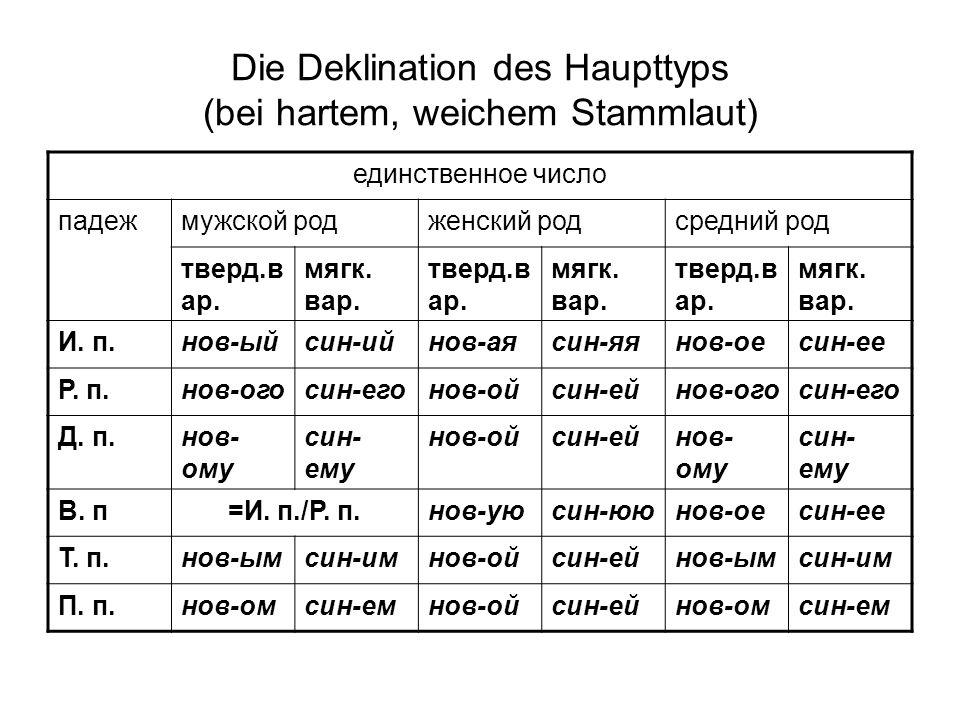 Die Deklination des Haupttyps (bei hartem, weichem Stammlaut) единственное число падежмужской родженский родсредний род тверд.в ар.