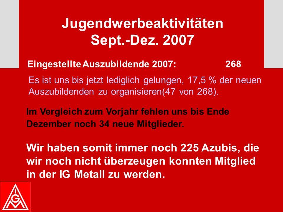 Durchgeführte Jugendaktivitäten 2007 OJA- Sitzungen10 OJA LK Sitzungen10 Wochenendseminare:3 JAV Grundschulungen:5 Bundesjugendkonferenz:Februar Demo gegen Rente mit 67 Berlin:März Jugendbegleiter DGB:1.