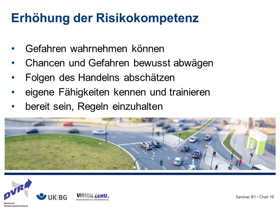 Seminar B1 Chart 18 Erhöhung der Risikokompetenz Gefahren wahrnehmen können Chancen und Gefahren bewusst abwägen Folgen des Handelns abschätzen eigene Fähigkeiten kennen und trainieren bereit sein, Regeln einzuhalten