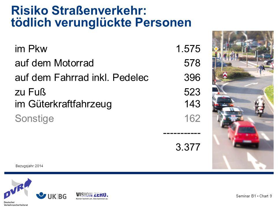 Seminar B1 Chart 9 im Pkw1.575 auf dem Motorrad578 auf dem Fahrrad inkl.