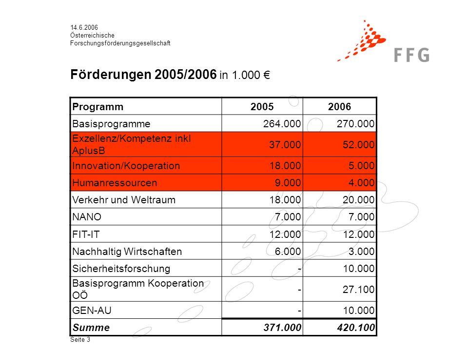 Österreichische Forschungsförderungsgesellschaft Seite 3 Förderungen 2005/2006 in 1.000 € Programm20052006 Basisprogramme264.000270.000 Exzellenz/Kompetenz inkl AplusB 37.00052.000 Innovation/Kooperation18.0005.000 Humanressourcen9.0004.000 Verkehr und Weltraum18.00020.000 NANO7.000 FIT-IT12.000 Nachhaltig Wirtschaften6.0003.000 Sicherheitsforschung-10.000 Basisprogramm Kooperation OÖ -27.100 GEN-AU-10.000 Summe371.000420.100