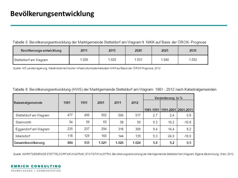 Bevölkerungs-entwicklung20112015202020252030 Stetteldorf am Wagram 1.0261.0251.0311.0401.052 Tabelle 5: Bevölkerungsentwicklung der Marktgemeinde Stetteldorf am Wagram lt.
