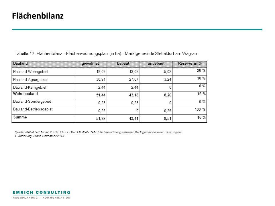Flächenbilanz BaulandgewidmetbebautunbebautReserve in % Bauland-Wohngebiet 18,0913,075,02 28 % Bauland-Agrargebiet 30,9127,673,24 10 % Bauland-Kerngebiet 2,44 0 0 % Wohnbauland 51,4443,188,26 16 % Bauland-Sondergebiet 0,23 0 0 % Bauland-Betriebsgebiet 0,250 100 % Summe 51,9243,418,51 16 % Tabelle 12: Flächenbilanz - Flächenwidmungsplan (in ha) - Marktgemeinde Stetteldorf am Wagram.